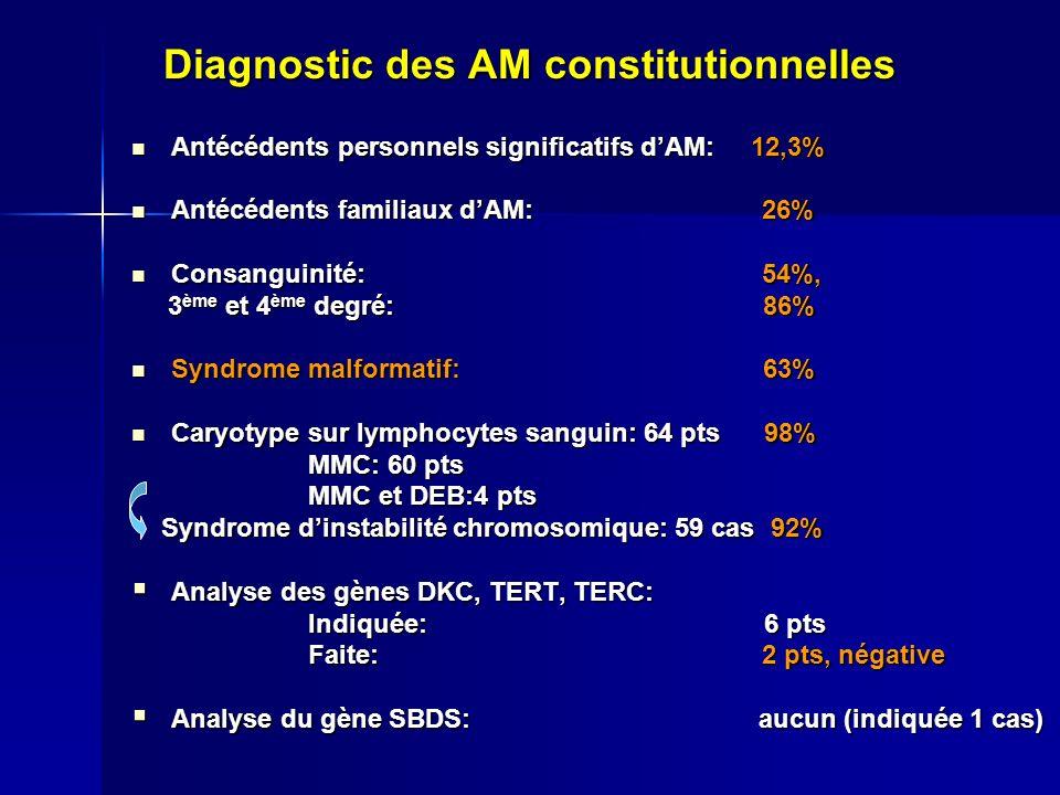 Diagnostic des AM constitutionnelles Antécédents personnels significatifs dAM: 12,3% Antécédents personnels significatifs dAM: 12,3% Antécédents familiaux dAM: 26% Antécédents familiaux dAM: 26% Consanguinité: 54%, Consanguinité: 54%, 3 ème et 4 ème degré: 86% 3 ème et 4 ème degré: 86% Syndrome malformatif: 63% Syndrome malformatif: 63% Caryotype sur lymphocytes sanguin: 64 pts 98% Caryotype sur lymphocytes sanguin: 64 pts 98% MMC: 60 pts MMC: 60 pts MMC et DEB:4 pts MMC et DEB:4 pts Syndrome dinstabilité chromosomique: 59 cas 92% Syndrome dinstabilité chromosomique: 59 cas 92% Analyse des gènes DKC, TERT, TERC: Analyse des gènes DKC, TERT, TERC: Indiquée: 6 pts Indiquée: 6 pts Faite: 2 pts, négative Faite: 2 pts, négative Analyse du gène SBDS: aucun (indiquée 1 cas) Analyse du gène SBDS: aucun (indiquée 1 cas)