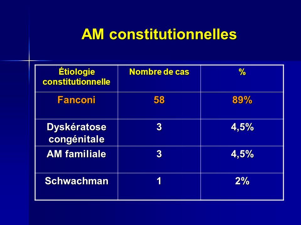 AM constitutionnelles Étiologie constitutionnelle Nombre de cas % Fanconi5889% Dyskératose congénitale 34,5% AM familiale 34,5% Schwachman12%