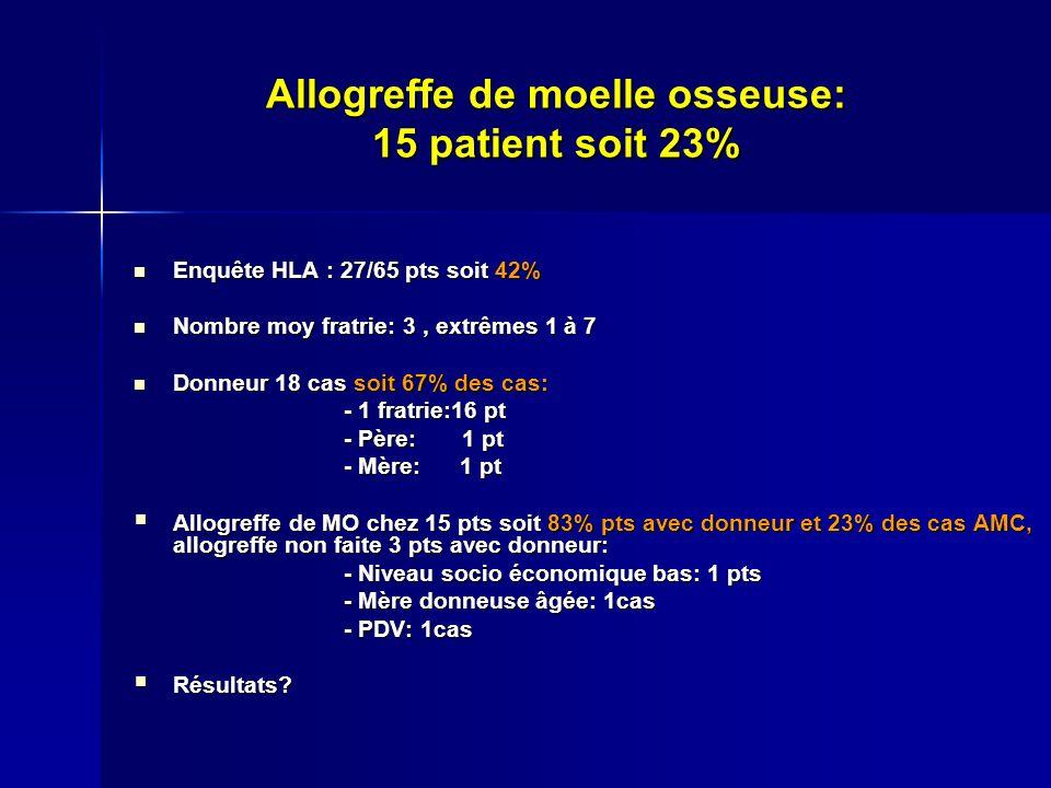 Allogreffe de moelle osseuse: 15 patient soit 23% Enquête HLA : 27/65 pts soit 42% Enquête HLA : 27/65 pts soit 42% Nombre moy fratrie: 3, extrêmes 1