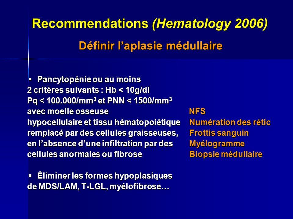 Recommendations (Hematology 2006) Définir laplasie médullaire Définir laplasie médullaire Pancytopénie ou au moins Pancytopénie ou au moins 2 critères suivants : Hb < 10g/dl 2 critères suivants : Hb < 10g/dl Pq < 100.000/mm 3 et PNN < 1500/mm 3 Pq < 100.000/mm 3 et PNN < 1500/mm 3 avec moelle osseuse NFS avec moelle osseuse NFS hypocellulaire et tissu hématopoiétique Numération des rétic hypocellulaire et tissu hématopoiétique Numération des rétic remplacé par des cellules graisseuses, Frottis sanguin remplacé par des cellules graisseuses, Frottis sanguin en labsence dune infiltration par des Myélogramme en labsence dune infiltration par des Myélogramme cellules anormales ou fibrose Biopsie médullaire cellules anormales ou fibrose Biopsie médullaire Éliminer les formes hypoplasiques Éliminer les formes hypoplasiques de MDS/LAM, T-LGL, myélofibrose… de MDS/LAM, T-LGL, myélofibrose…