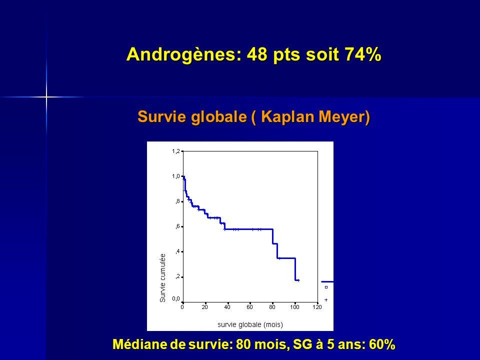 Androgènes: 48 pts soit 74% Survie globale ( Kaplan Meyer) Médiane de survie: 80 mois, SG à 5 ans: 60%