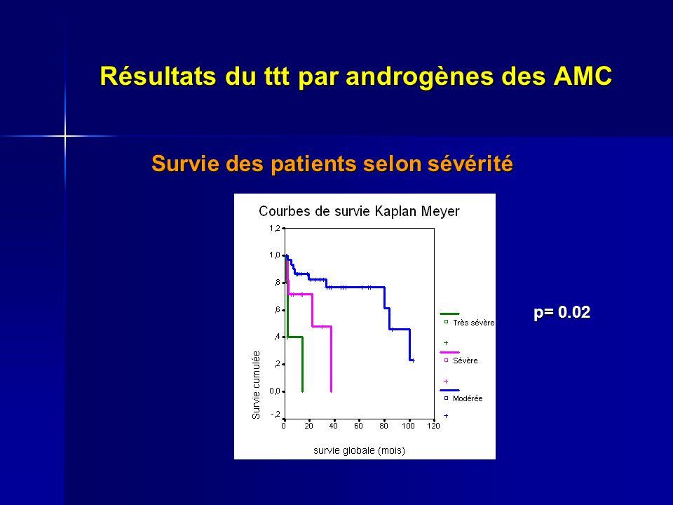 Résultats du ttt par androgènes des AMC Survie des patients selon sévérité Survie des patients selon sévérité p= 0.02 p= 0.02