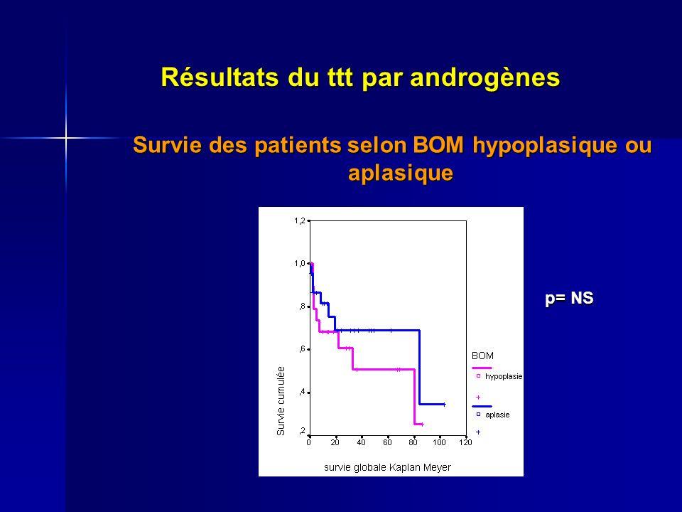 Résultats du ttt par androgènes Survie des patients selon BOM hypoplasique ou aplasique p= NS p= NS