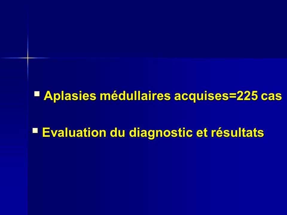 Aplasies médullaires acquises=225 cas Aplasies médullaires acquises=225 cas Evaluation du diagnostic et résultats Evaluation du diagnostic et résultats