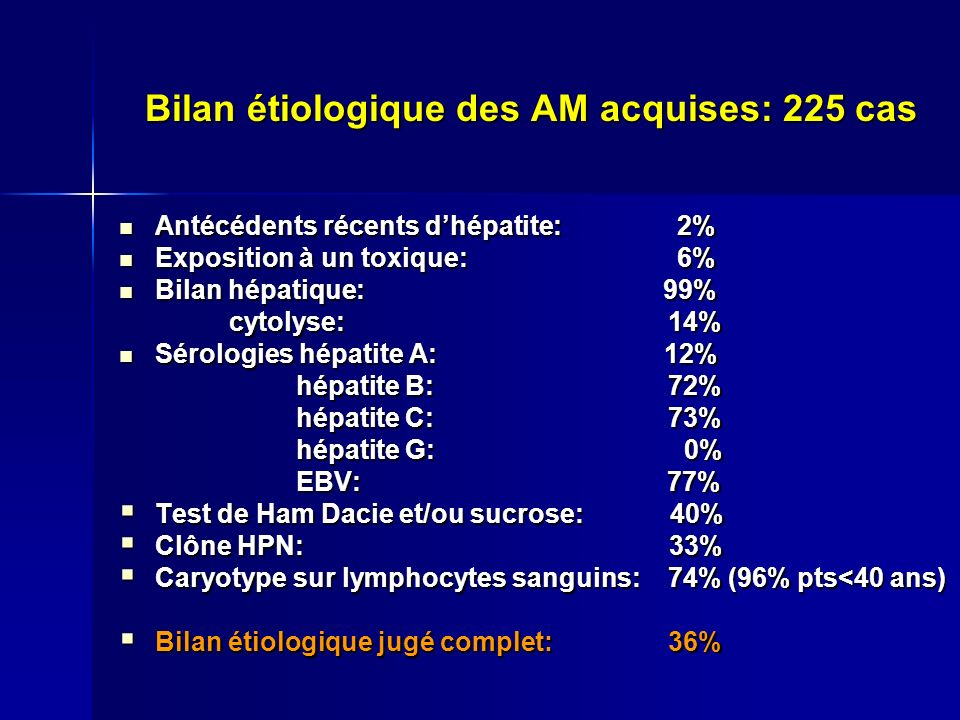 Bilan étiologique des AM acquises: 225 cas Antécédents récents dhépatite: 2% Antécédents récents dhépatite: 2% Exposition à un toxique: 6% Exposition à un toxique: 6% Bilan hépatique: 99% Bilan hépatique: 99% cytolyse: 14% cytolyse: 14% Sérologies hépatite A: 12% Sérologies hépatite A: 12% hépatite B: 72% hépatite B: 72% hépatite C: 73% hépatite C: 73% hépatite G: 0% hépatite G: 0% EBV: 77% EBV: 77% Test de Ham Dacie et/ou sucrose: 40% Test de Ham Dacie et/ou sucrose: 40% Clône HPN: 33% Clône HPN: 33% Caryotype sur lymphocytes sanguins: 74% (96% pts<40 ans) Caryotype sur lymphocytes sanguins: 74% (96% pts<40 ans) Bilan étiologique jugé complet: 36% Bilan étiologique jugé complet: 36%