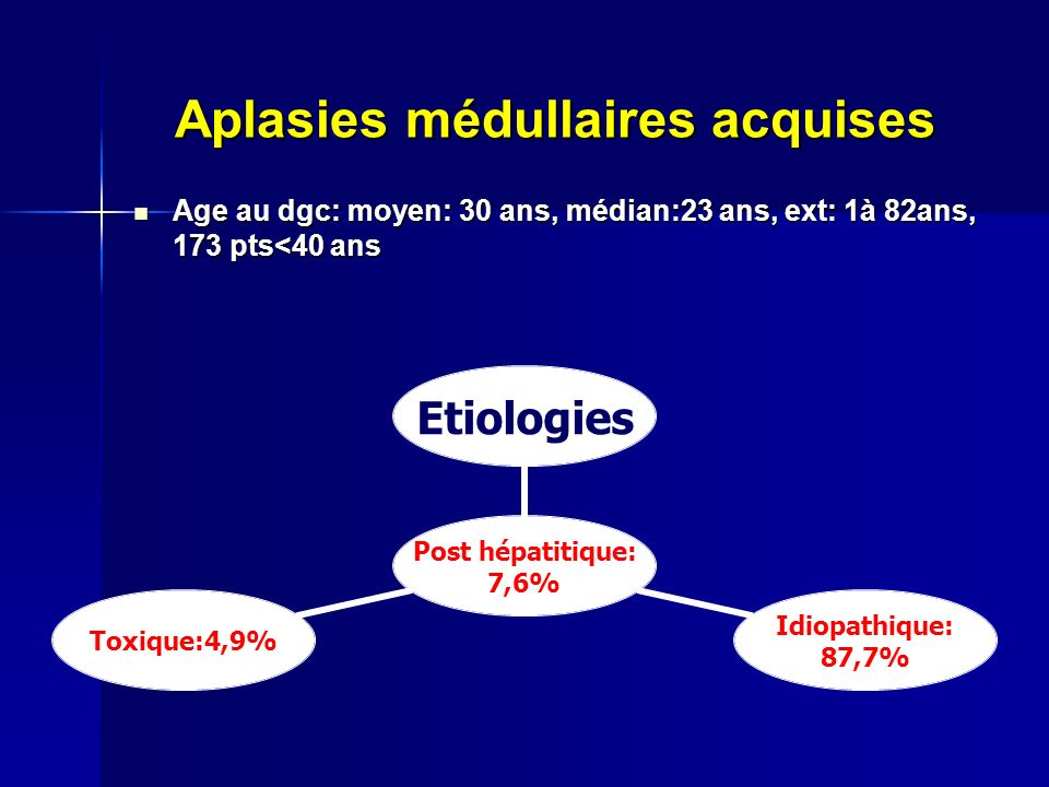 Aplasies médullaires acquises Age au dgc: moyen: 30 ans, médian:23 ans, ext: 1à 82ans, 173 pts<40 ans Age au dgc: moyen: 30 ans, médian:23 ans, ext: 1à 82ans, 173 pts<40 ans Post hépatitique: 7,6% Etiologies Idiopathique: 87,7% Toxique:4,9%