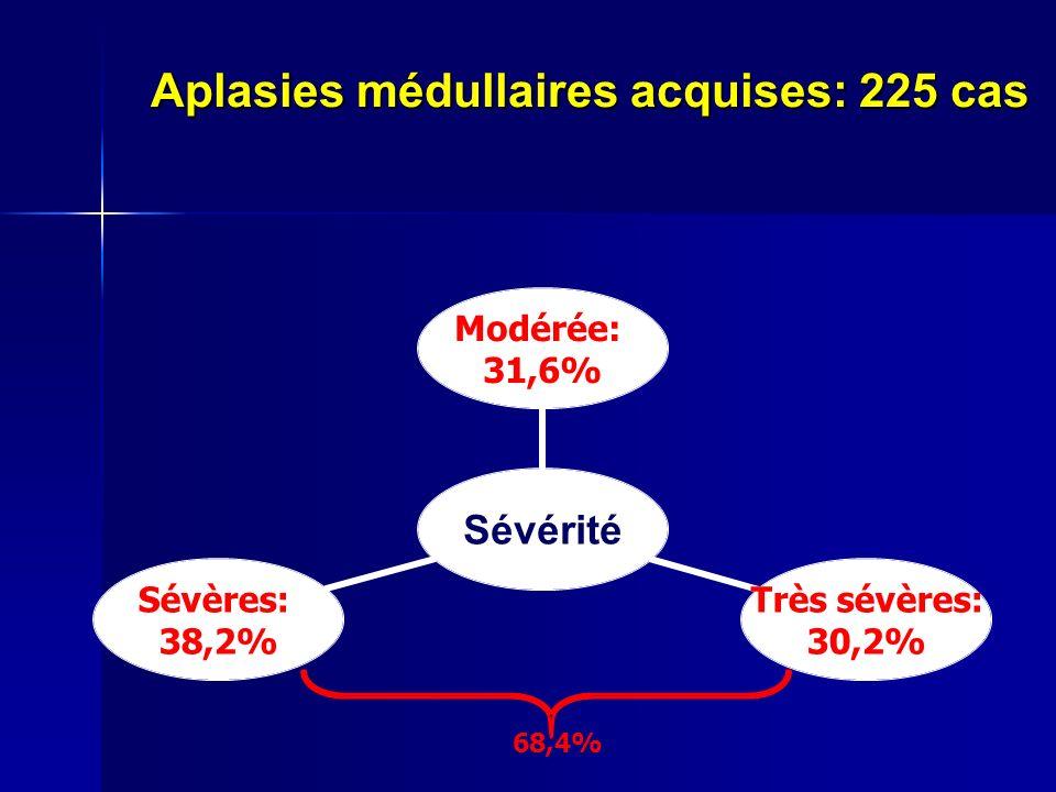 Aplasies médullaires acquises: 225 cas 68,4%