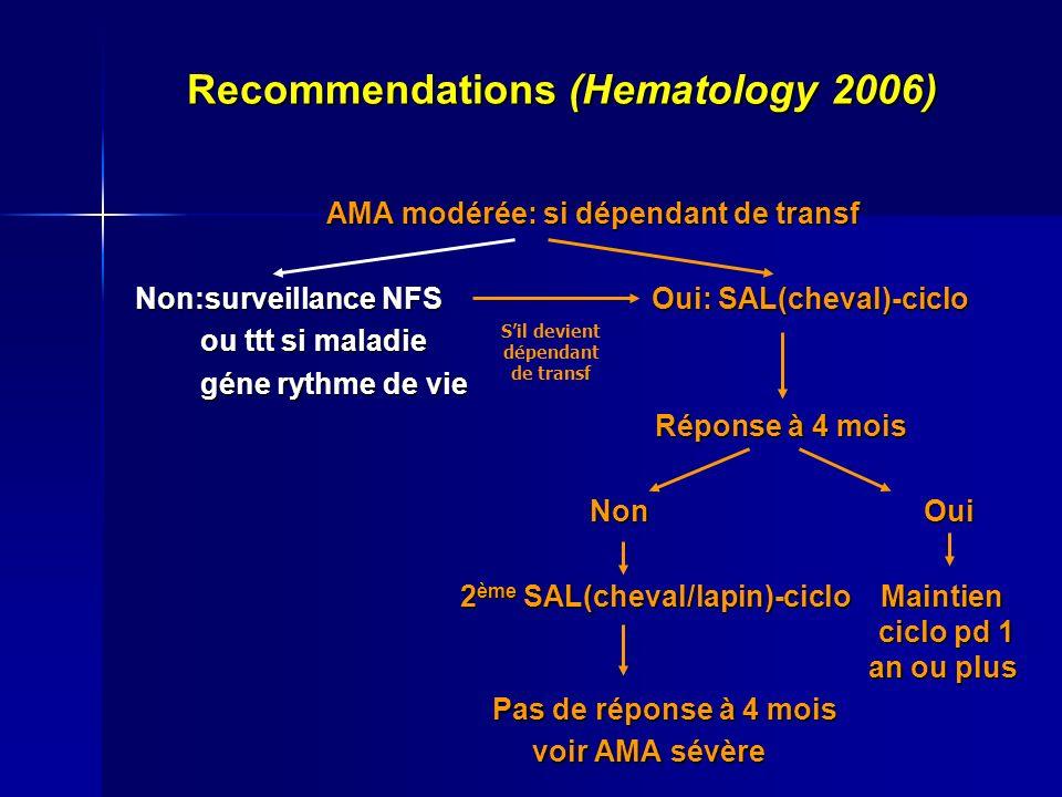 Recommendations (Hematology 2006) AMA modérée: si dépendant de transf Non:surveillance NFS Oui: SAL(cheval)-ciclo ou ttt si maladie ou ttt si maladie géne rythme de vie géne rythme de vie Réponse à 4 mois Réponse à 4 mois Non Oui Non Oui 2 ème SAL(cheval/lapin)-ciclo Maintien ciclo pd 1 an ou plus 2 ème SAL(cheval/lapin)-ciclo Maintien ciclo pd 1 an ou plus Pas de réponse à 4 mois Pas de réponse à 4 mois voir AMA sévère voir AMA sévère Sil devient dépendant de transf