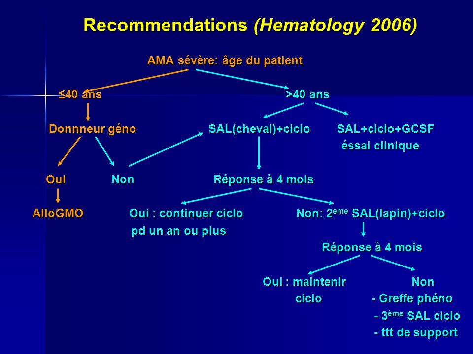 Recommendations (Hematology 2006) AMA sévère: âge du patient AMA sévère: âge du patient 40 ans >40 ans 40 ans >40 ans Donnneur géno SAL(cheval)+ciclo SAL+ciclo+GCSF Donnneur géno SAL(cheval)+ciclo SAL+ciclo+GCSF éssai clinique éssai clinique Oui Non Réponse à 4 mois Oui Non Réponse à 4 mois AlloGMO Oui : continuer ciclo Non: 2 ème SAL(lapin)+ciclo pd un an ou plus pd un an ou plus Réponse à 4 mois Réponse à 4 mois Oui : maintenir Non Oui : maintenir Non ciclo - Greffe phéno ciclo - Greffe phéno - 3 ème SAL ciclo - 3 ème SAL ciclo - ttt de support - ttt de support