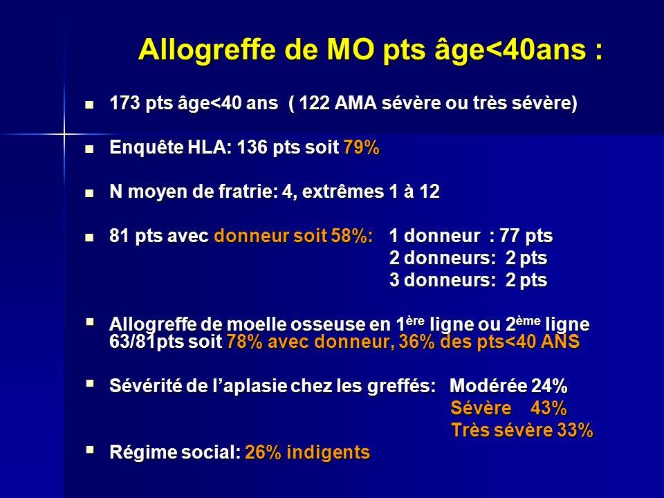 Allogreffe de MO pts âge<40ans : 173 pts âge<40 ans ( 122 AMA sévère ou très sévère) 173 pts âge<40 ans ( 122 AMA sévère ou très sévère) Enquête HLA: 136 pts soit 79% Enquête HLA: 136 pts soit 79% N moyen de fratrie: 4, extrêmes 1 à 12 N moyen de fratrie: 4, extrêmes 1 à 12 81 pts avec donneur soit 58%: 1 donneur : 77 pts 81 pts avec donneur soit 58%: 1 donneur : 77 pts 2 donneurs: 2 pts 2 donneurs: 2 pts 3 donneurs: 2 pts 3 donneurs: 2 pts Allogreffe de moelle osseuse en 1 ère ligne ou 2 ème ligne 63/81pts soit 78% avec donneur, 36% des pts<40 ANS Allogreffe de moelle osseuse en 1 ère ligne ou 2 ème ligne 63/81pts soit 78% avec donneur, 36% des pts<40 ANS Sévérité de laplasie chez les greffés: Modérée 24% Sévérité de laplasie chez les greffés: Modérée 24% Sévère 43% Sévère 43% Très sévère 33% Très sévère 33% Régime social: 26% indigents Régime social: 26% indigents