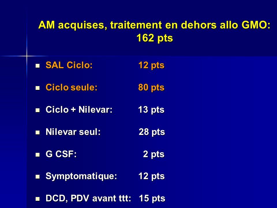 AM acquises, traitement en dehors allo GMO: 162 pts SAL Ciclo: 12 pts SAL Ciclo: 12 pts Ciclo seule: 80 pts Ciclo seule: 80 pts Ciclo + Nilevar: 13 pt