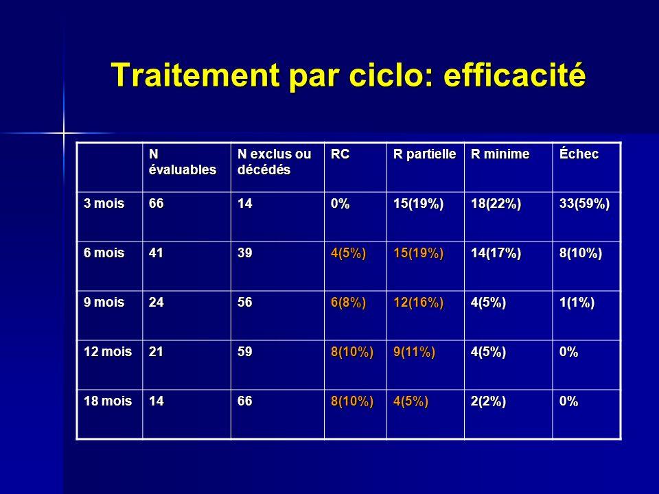 Traitement par ciclo: efficacité N évaluables N exclus ou décédés RC R partielle R minime Échec 3 mois 66140%15(19%)18(22%)33(59%) 6 mois 41394(5%)15(19%)14(17%)8(10%) 9 mois 24566(8%)12(16%)4(5%)1(1%) 12 mois 21598(10%)9(11%)4(5%)0% 18 mois 14668(10%)4(5%)2(2%)0%