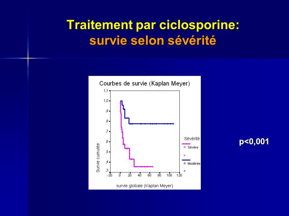 Traitement par ciclosporine: survie selon sévérité p<0,001