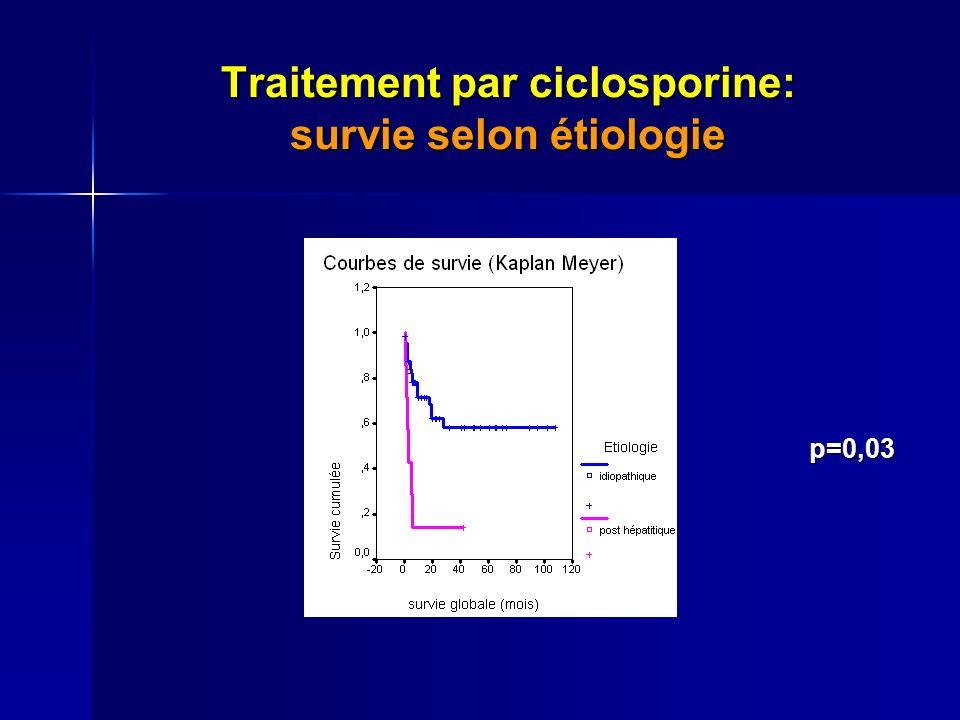 Traitement par ciclosporine: survie selon étiologie p=0,03