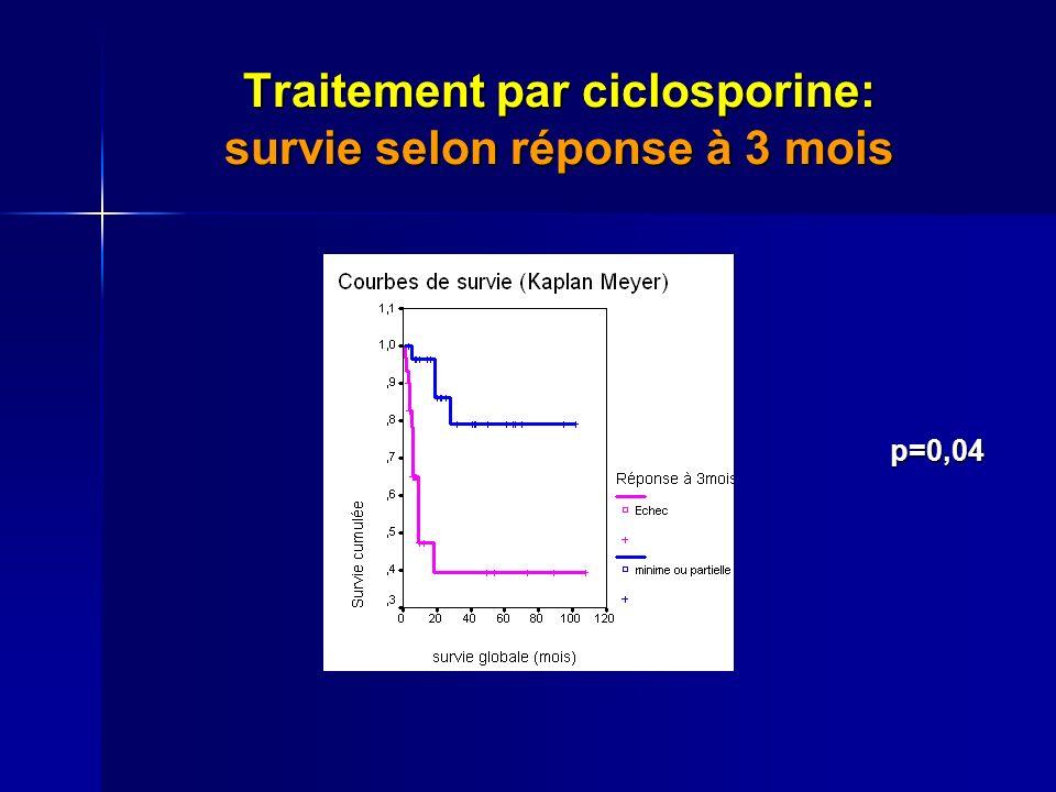 Traitement par ciclosporine: survie selon réponse à 3 mois p=0,04 p=0,04