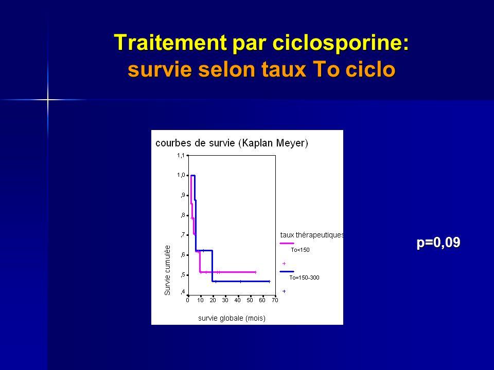 Traitement par ciclosporine: survie selon taux To ciclo p=0,09