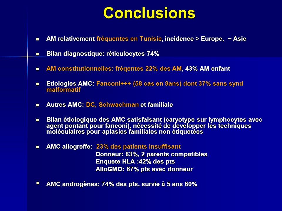 Conclusions AM relativement fréquentes en Tunisie, incidence > Europe, ~ Asie AM relativement fréquentes en Tunisie, incidence > Europe, ~ Asie Bilan diagnostique: réticulocytes 74% Bilan diagnostique: réticulocytes 74% AM constitutionnelles: fréqentes 22% des AM, 43% AM enfant AM constitutionnelles: fréqentes 22% des AM, 43% AM enfant Etiologies AMC: Fanconi+++ (58 cas en 9ans) dont 37% sans synd malformatif Etiologies AMC: Fanconi+++ (58 cas en 9ans) dont 37% sans synd malformatif Autres AMC: DC, Schwachman et familiale Autres AMC: DC, Schwachman et familiale Bilan étiologique des AMC satisfaisant (caryotype sur lymphocytes avec agent pontant pour fanconi), nécessité de developper les techniques moléculaires pour aplasies familiales non étiquetées Bilan étiologique des AMC satisfaisant (caryotype sur lymphocytes avec agent pontant pour fanconi), nécessité de developper les techniques moléculaires pour aplasies familiales non étiquetées AMC allogreffe: 23% des patients insuffisant AMC allogreffe: 23% des patients insuffisant Donneur: 83%, 2 parents compatibles Donneur: 83%, 2 parents compatibles Enquete HLA :42% des pts Enquete HLA :42% des pts AlloGMO: 67% pts avec donneur AlloGMO: 67% pts avec donneur AMC androgènes: 74% des pts, survie à 5 ans 60% AMC androgènes: 74% des pts, survie à 5 ans 60%