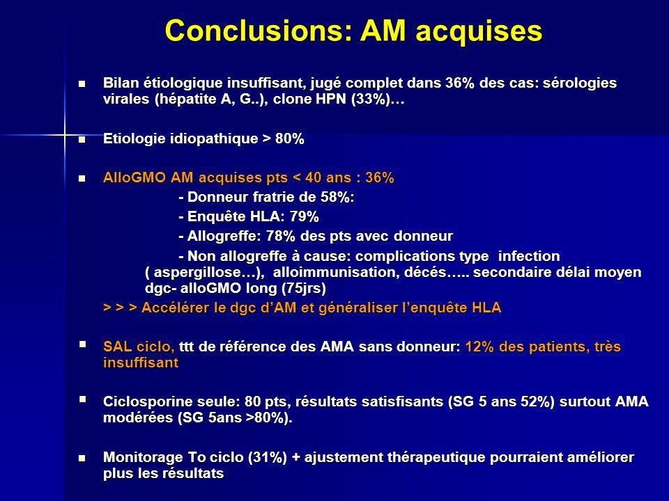 Conclusions: AM acquises Bilan étiologique insuffisant, jugé complet dans 36% des cas: sérologies virales (hépatite A, G..), clone HPN (33%)… Bilan étiologique insuffisant, jugé complet dans 36% des cas: sérologies virales (hépatite A, G..), clone HPN (33%)… Etiologie idiopathique > 80% Etiologie idiopathique > 80% AlloGMO AM acquises pts < 40 ans : 36% AlloGMO AM acquises pts < 40 ans : 36% - Donneur fratrie de 58%: - Donneur fratrie de 58%: - Enquête HLA: 79% - Enquête HLA: 79% - Allogreffe: 78% des pts avec donneur - Allogreffe: 78% des pts avec donneur - Non allogreffe à cause: complications type infection ( aspergillose…), alloimmunisation, décés…..