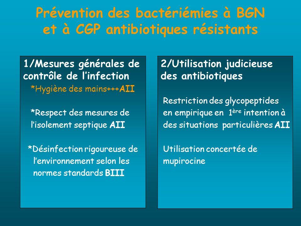 Prévention des bactériémies à BGN et à CGP antibiotiques résistants 1/Mesures générales de contrôle de linfection *Hygiène des mains+++AII *Respect de