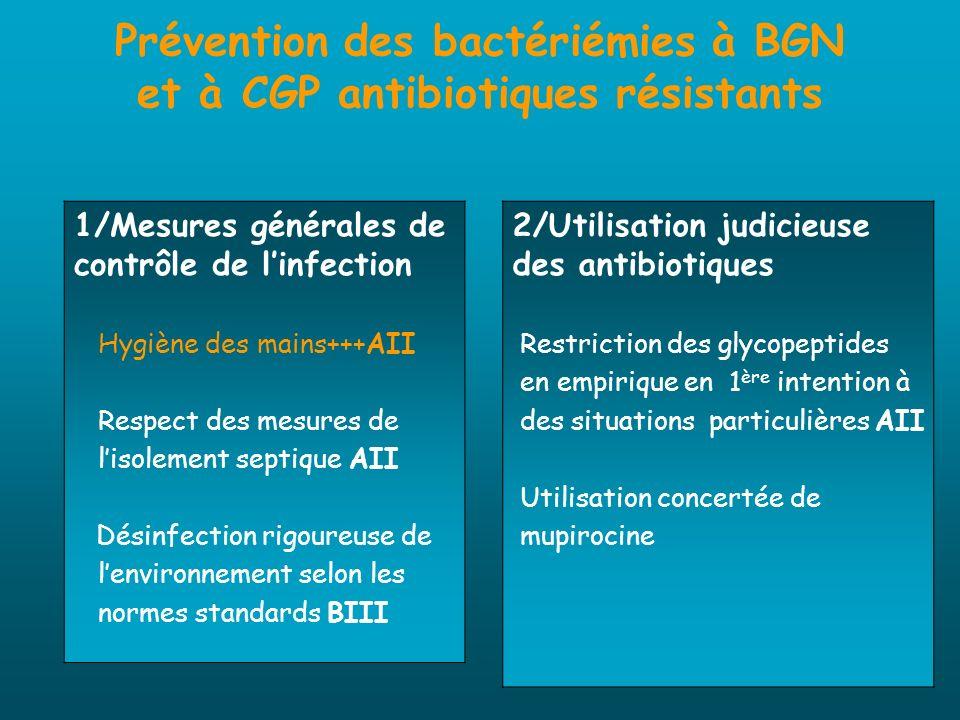 Prévention des bactériémies à BGN et à CGP antibiotiques résistants 1/Mesures générales de contrôle de linfection Hygiène des mains+++AII Respect des