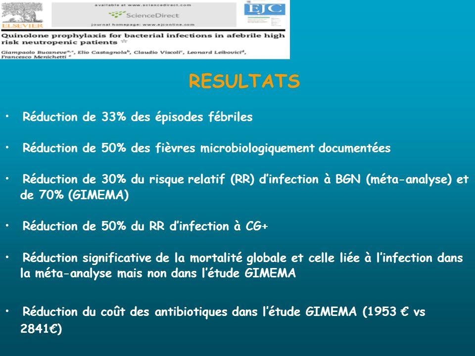 RESULTATS Réduction de 33% des épisodes fébriles Réduction de 50% des fièvres microbiologiquement documentées Réduction de 30% du risque relatif (RR)
