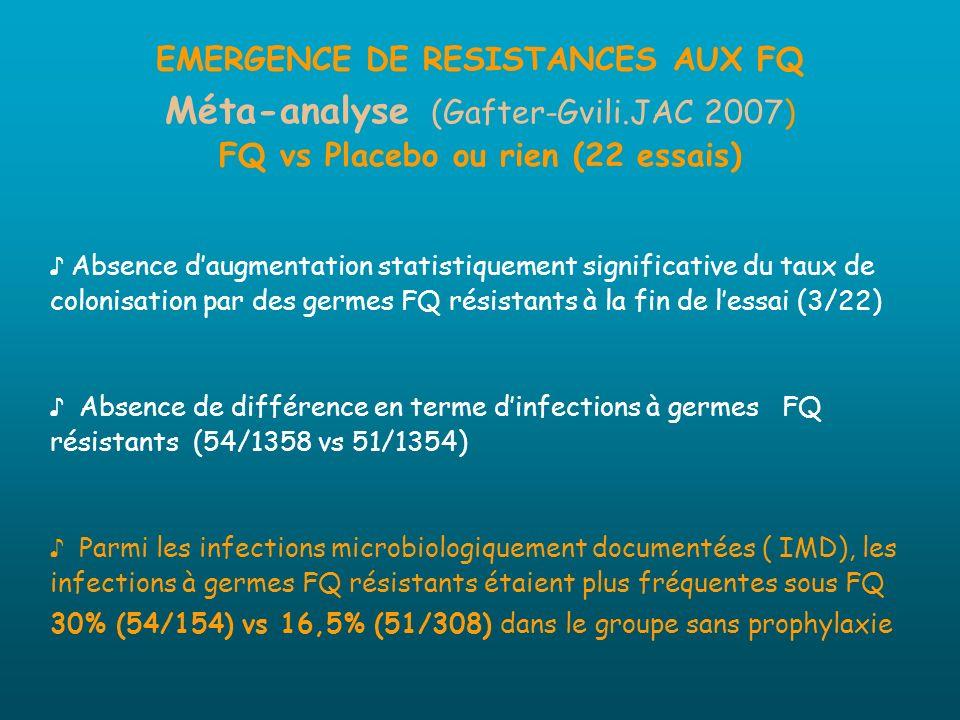 EMERGENCE DE RESISTANCES AUX FQ Méta-analyse (Gafter-Gvili.JAC 2007) FQ vs Placebo ou rien (22 essais) Absence daugmentation statistiquement significa