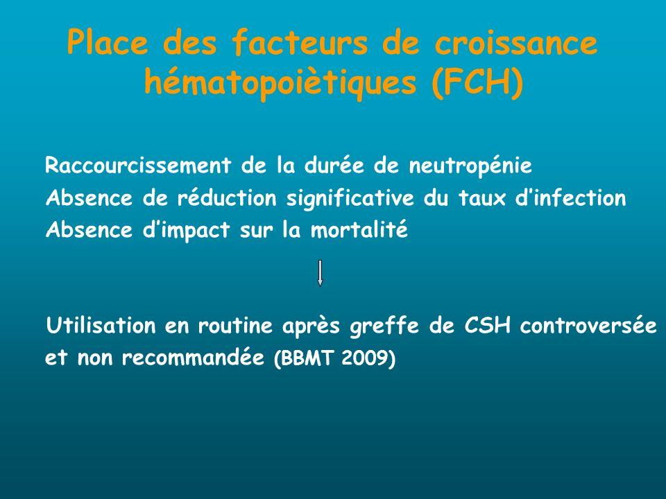 Place des facteurs de croissance hématopoiètiques (FCH) Raccourcissement de la durée de neutropénie Absence de réduction significative du taux dinfect