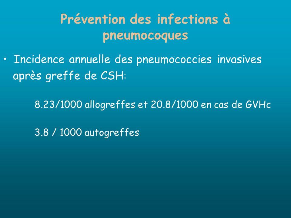 Prévention des infections à pneumocoques Incidence annuelle des pneumococcies invasives après greffe de CSH : 8.23/1000 allogreffes et 20.8/1000 en ca