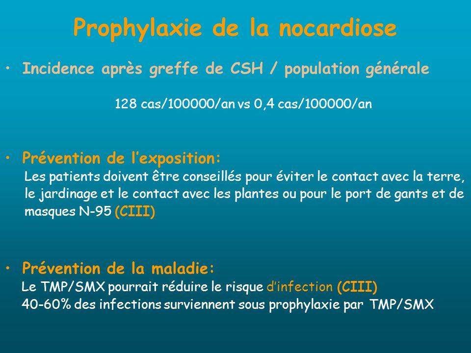 Prophylaxie de la nocardiose Incidence après greffe de CSH / population générale 128 cas/100000/an vs 0,4 cas/100000/an Prévention de lexposition: Les