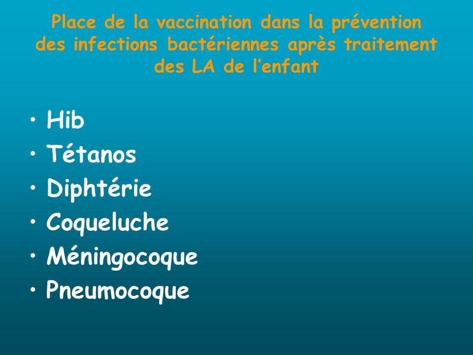 Place de la vaccination dans la prévention des infections bactériennes après traitement des LA de lenfant Hib Tétanos Diphtérie Coqueluche Méningocoqu