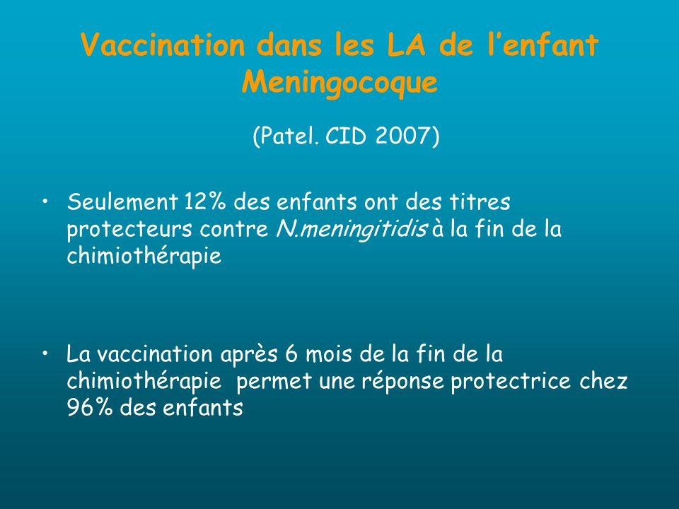 Vaccination dans les LA de lenfant Meningocoque (Patel. CID 2007) Seulement 12% des enfants ont des titres protecteurs contre N.meningitidis à la fin