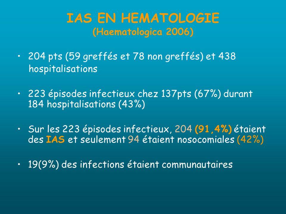 IAS EN HEMATOLOGIE (Haematologica 2006) 204 pts (59 greffés et 78 non greffés) et 438 hospitalisations 223 épisodes infectieux chez 137pts (67%) duran