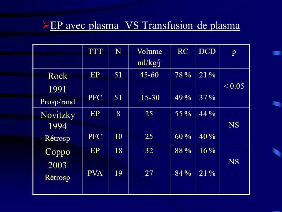 EP avec plasma VS Transfusion de plasma TTTNVolume ml/kg/j RCDCDp Rock 1991 Prosp/rand EP PFC 51 45-60 15-30 78 % 49 % 21 % 37 % < 0.05 Novitzky 1994 Rétrosp EP PFC 8 10 25 55 % 60 % 44 % 40 % NS Coppo 2003 Rétrosp EP PVA 18 19 32 27 88 % 84 % 16 % 21 % NS