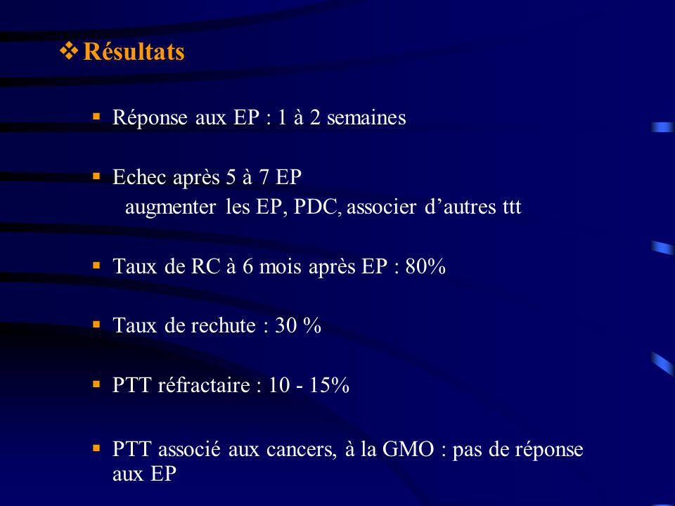 Résultats Réponse aux EP : 1 à 2 semaines Echec après 5 à 7 EP augmenter les EP, PDC, associer dautres ttt Taux de RC à 6 mois après EP : 80% Taux de rechute : 30 % PTT réfractaire : 10 - 15% PTT associé aux cancers, à la GMO : pas de réponse aux EP