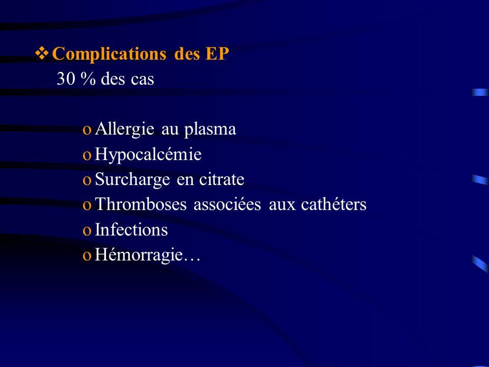 Complications des EP 30 % des cas oAllergie au plasma oHypocalcémie oSurcharge en citrate oThromboses associées aux cathéters oInfections oHémorragie…