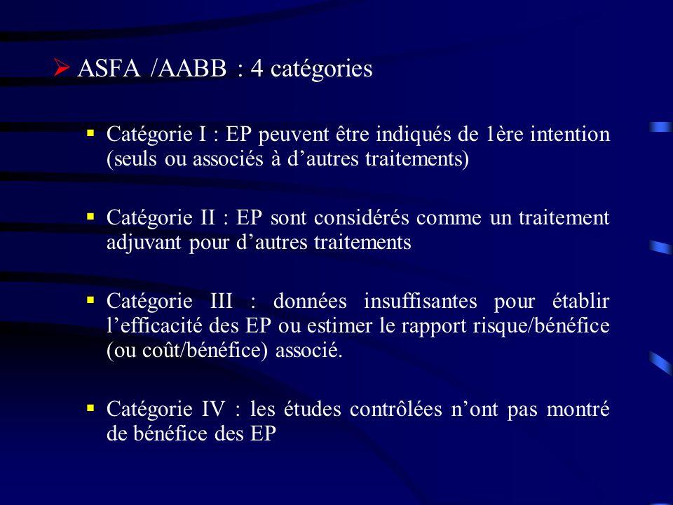 ASFA /AABB : 4 catégories Catégorie I : EP peuvent être indiqués de 1ère intention (seuls ou associés à dautres traitements) Catégorie II : EP sont considérés comme un traitement adjuvant pour dautres traitements Catégorie III : données insuffisantes pour établir lefficacité des EP ou estimer le rapport risque/bénéfice (ou coût/bénéfice) associé.