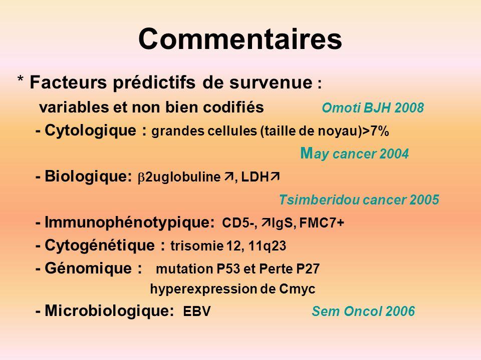 Commentaires * Facteurs prédictifs de survenue : variables et non bien codifiés Omoti BJH 2008 - Cytologique : grandes cellules (taille de noyau)>7% M