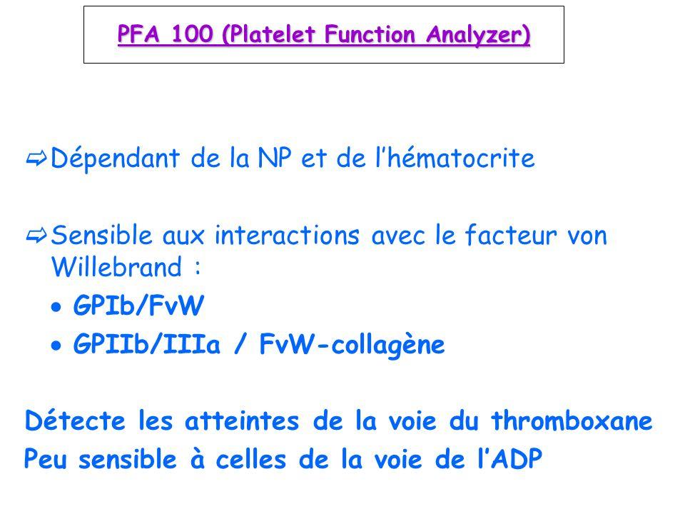PFA 100 (Platelet Function Analyzer) Dépendant de la NP et de lhématocrite Sensible aux interactions avec le facteur von Willebrand : GPIb/FvW GPIIb/I