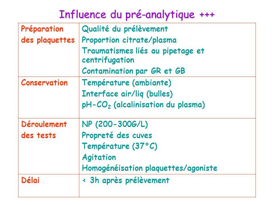Influence du pré-analytique +++ Préparation des plaquettes Qualité du prélèvement Proportion citrate/plasma Traumatismes liés au pipetage et centrifug