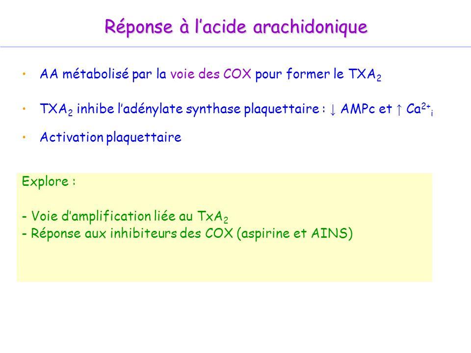 AA métabolisé par la voie des COX pour former le TXA 2 TXA 2 inhibe ladénylate synthase plaquettaire : AMPc et Ca 2+ i Activation plaquettaire Réponse