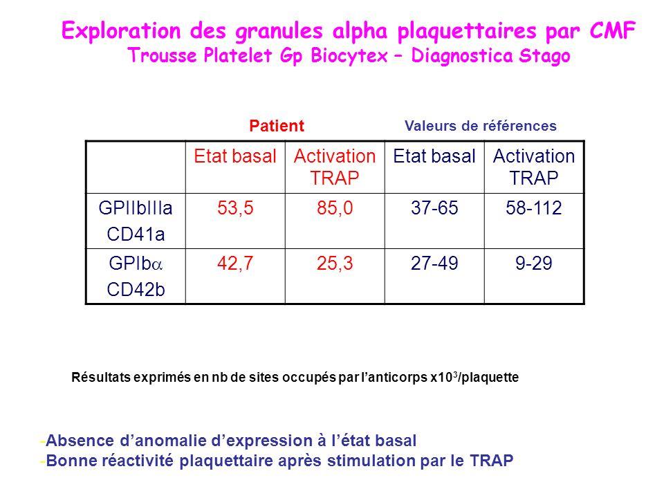 Exploration des granules alpha plaquettaires par CMF Trousse Platelet Gp Biocytex – Diagnostica Stago Etat basalActivation TRAP Etat basalActivation T