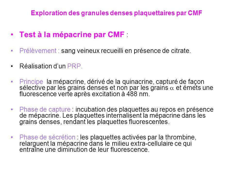 Test à la mépacrine par CMF : Prélèvement : sang veineux recueilli en présence de citrate. Réalisation dun PRP. Principe la mépacrine, dérivé de la qu
