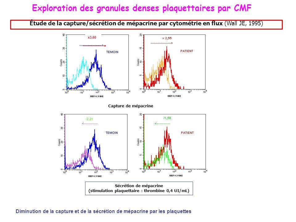 Étude de la capture/sécrétion de mépacrine par cytométrie en flux (Wall JE, 1995) Capture de mépacrine Sécrétion de mépacrine (stimulation plaquettair