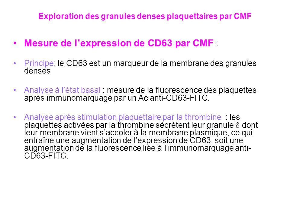Mesure de lexpression de CD63 par CMF : Principe: le CD63 est un marqueur de la membrane des granules denses Analyse à létat basal : mesure de la fluo