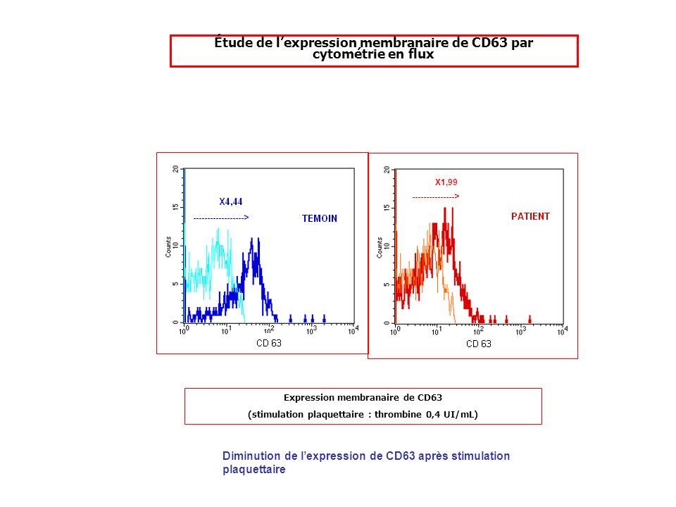 Étude de lexpression membranaire de CD63 par cytométrie en flux Expression membranaire de CD63 (stimulation plaquettaire : thrombine 0,4 UI/mL) Diminu