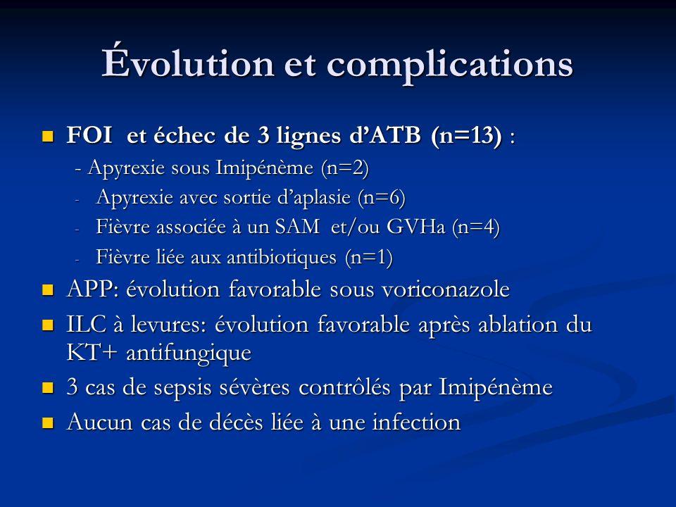 Évolution et complications FOI et échec de 3 lignes dATB (n=13) : FOI et échec de 3 lignes dATB (n=13) : - Apyrexie sous Imipénème (n=2) - Apyrexie av