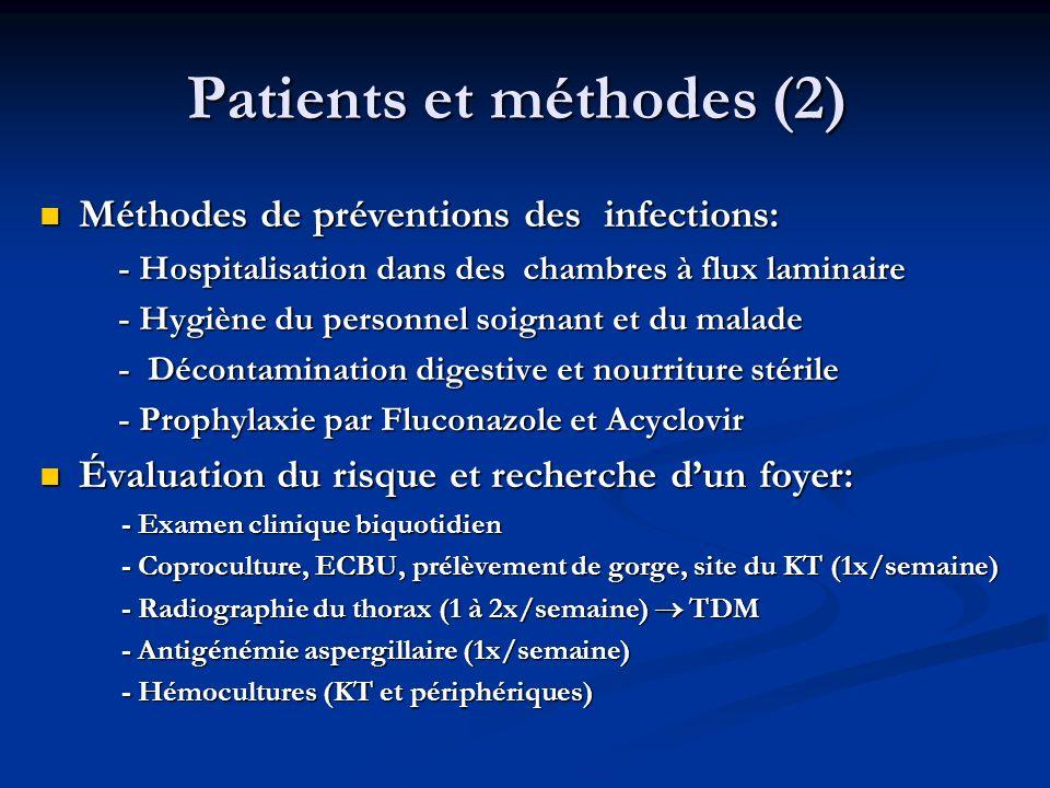 Patients et méthodes (3) Patients et méthodes (3) Lépisode de neutropénie fébrile (ENF) est défini par: Lépisode de neutropénie fébrile (ENF) est défini par: - PNN<500 - PNN<500 - Température >38,5° ou >38° à 2 reprises ( à 1 H dintervalle) - Température >38,5° ou >38° à 2 reprises ( à 1 H dintervalle) Antibiothérapie empirique de 1 ère ligne : Tazocilline et Amiklin et en labsence de: Antibiothérapie empirique de 1 ère ligne : Tazocilline et Amiklin et en labsence de: - colonisation par un BGN sécréteur dune béta-lactamase (BLSE), - colonisation par un BGN sécréteur dune béta-lactamase (BLSE), - ou une infection antérieure par BGN, BLSE - ou une infection antérieure par BGN, BLSE Antibiothérapie de 2 ème ligne (persistance de la fièvre (>48- 72H) et en labsence de documentation bactériologique): Antibiothérapie de 2 ème ligne (persistance de la fièvre (>48- 72H) et en labsence de documentation bactériologique): - soit lamphotericine B, - soit lamphotericine B, - soit un glycopeptide en cas de mucite sévère.