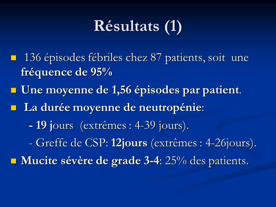 Résultats (1) 136 épisodes fébriles chez 87 patients, soit une fréquence de 95% 136 épisodes fébriles chez 87 patients, soit une fréquence de 95% Une