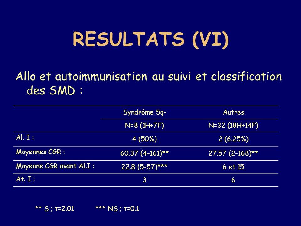 RESULTATS (VI) Allo et autoimmunisation au suivi et classification des SMD : Syndrôme 5q-Autres N=8 (1H+7F)N=32 (18H+14F) Al. I : 4 (50%)2 (6.25%) Moy