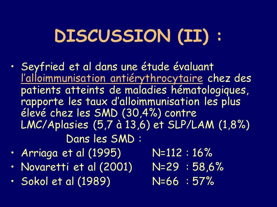 Seyfried et al dans une étude évaluant lalloimmunisation antiérythrocytaire chez des patients atteints de maladies hématologiques, rapporte les taux dalloimmunisation les plus élevé chez les SMD (30,4%) contre LMC/Aplasies (5,7 à 13,6) et SLP/LAM (1,8%) Dans les SMD : Arriaga et al (1995) N=112 : 16% Novaretti et al (2001) N=29 : 58,6% Sokol et al (1989) N=66 : 57% DISCUSSION (II) :